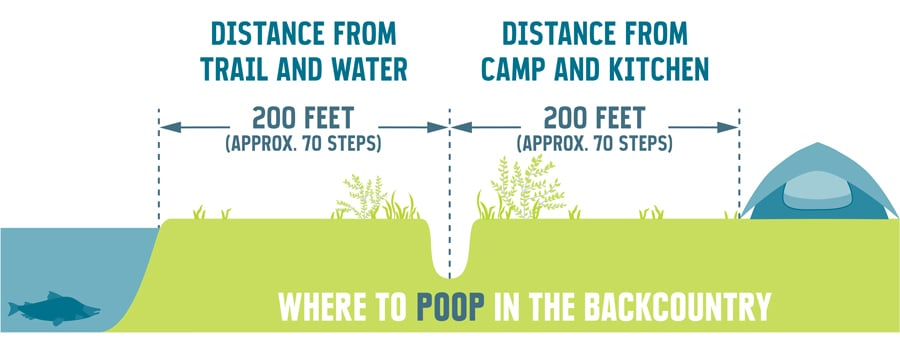 Eco Friendly Outdoor Hygiene - Pooping in the backcountry